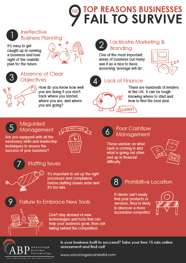 9 Reasons Businesses Fail