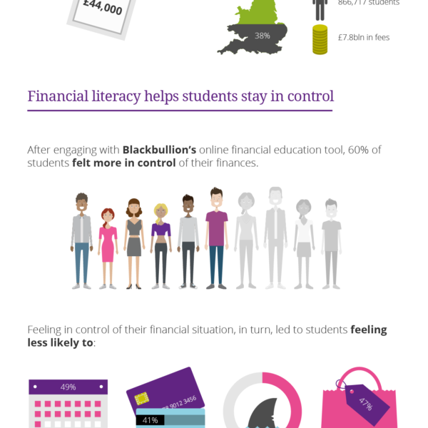 Blackbullion  Enriching  Students  Infographic